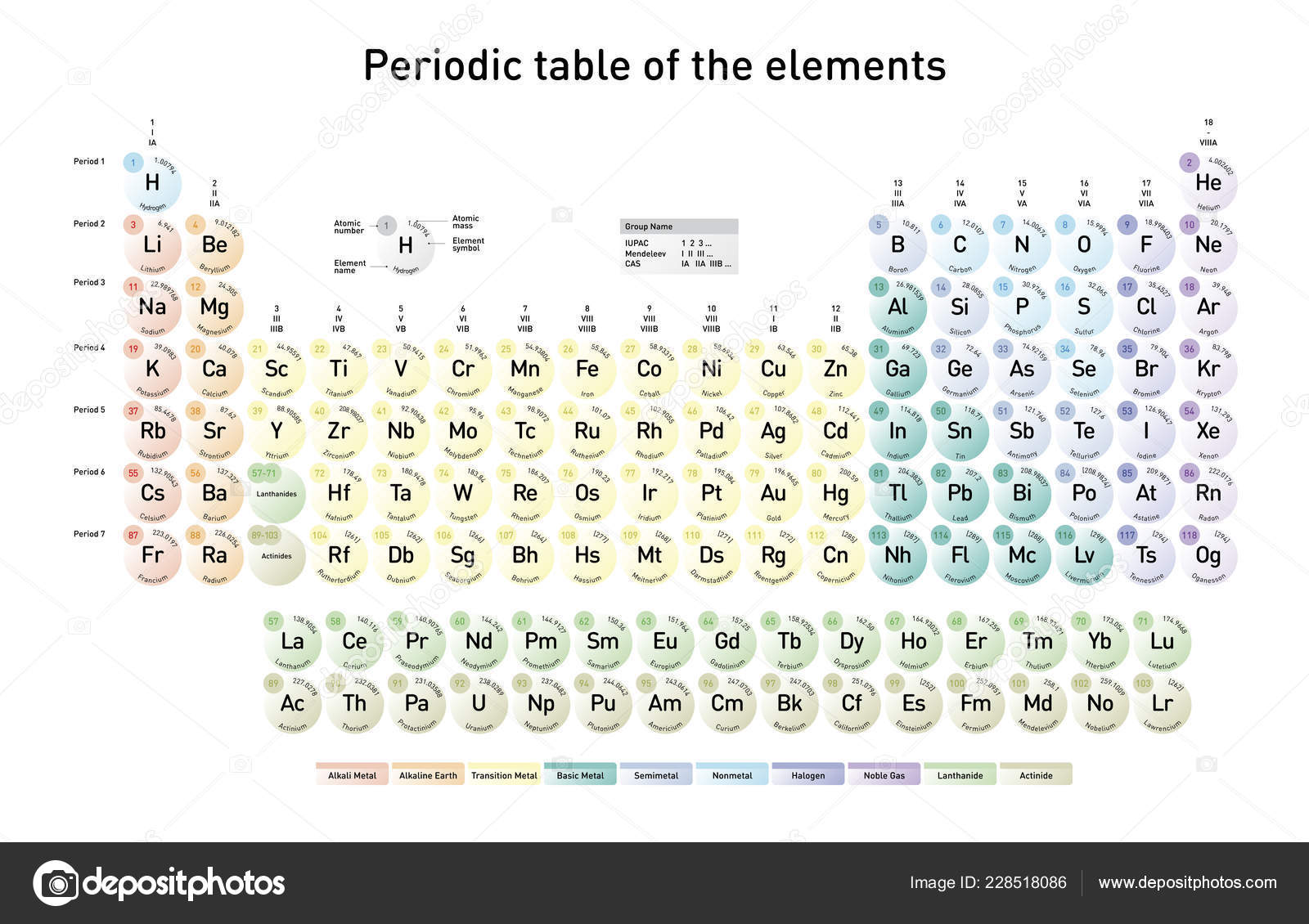 Images: modern periodic table | Modern Periodic Table