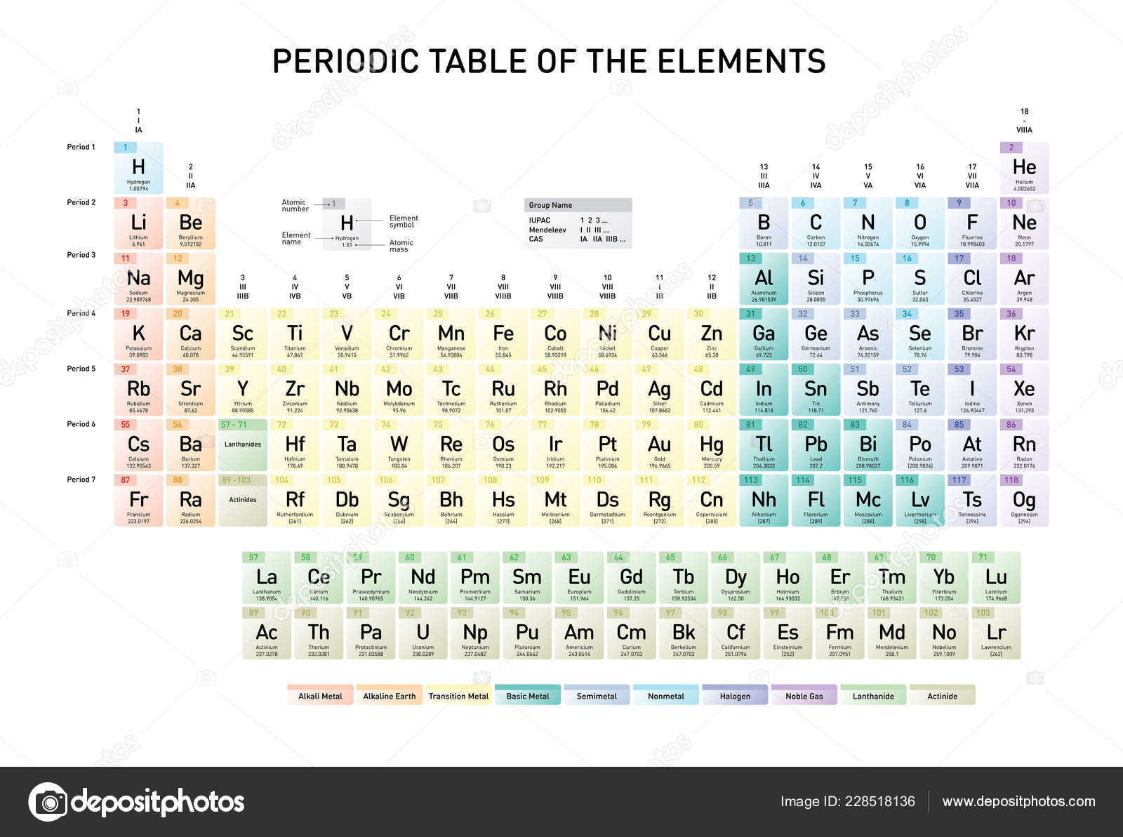 Simple Periodic Table Elements Atomic Number Element Name Element