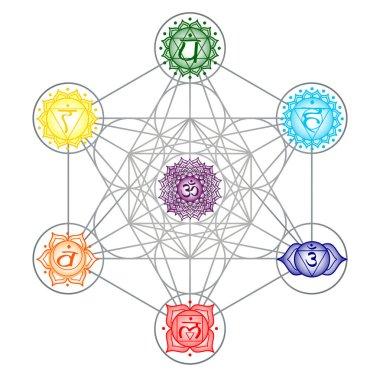 Center body astral seven sahasrara ajnya vishuddha anahata stock vector