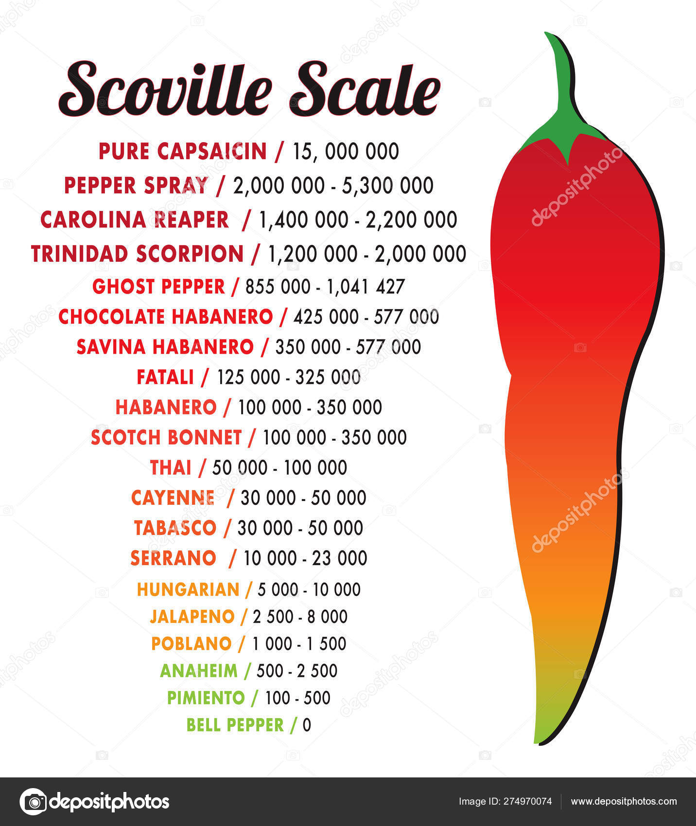 Scoville pepper heat scale vector — Stock Vector