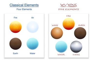 Classical four elements and five elements of Wu Xing in comparison. Isolated vector illustration on white background.