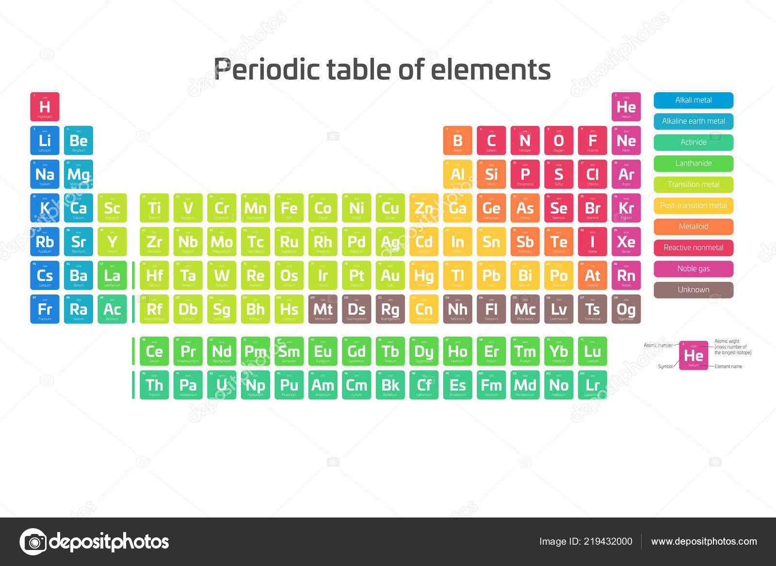 colorful periodic table of elements simple table including element symbol name atomic number