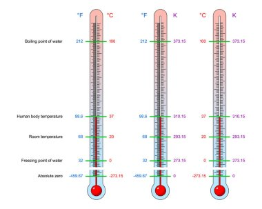 Name: Thermometers Set Fahrenheit Celsius Kelvin Temperature Division Scale Science Education