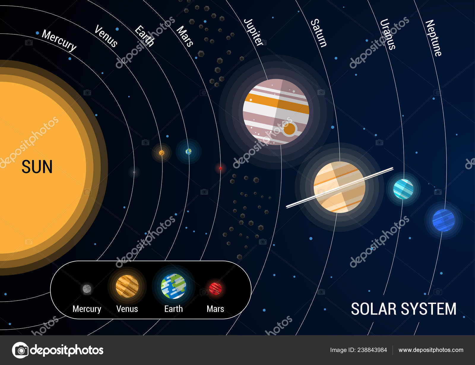 Flat Map Solar System Scale Planets — Stock Vector ...