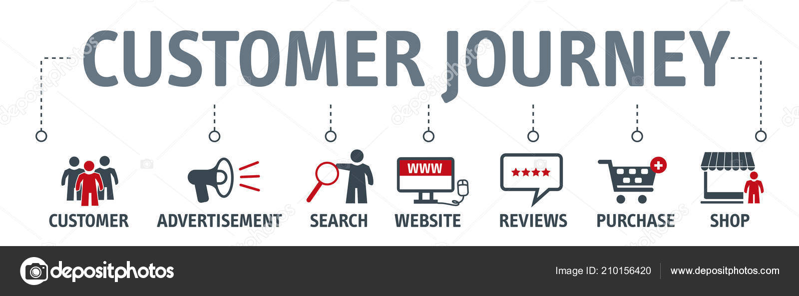 customer purchase decision process