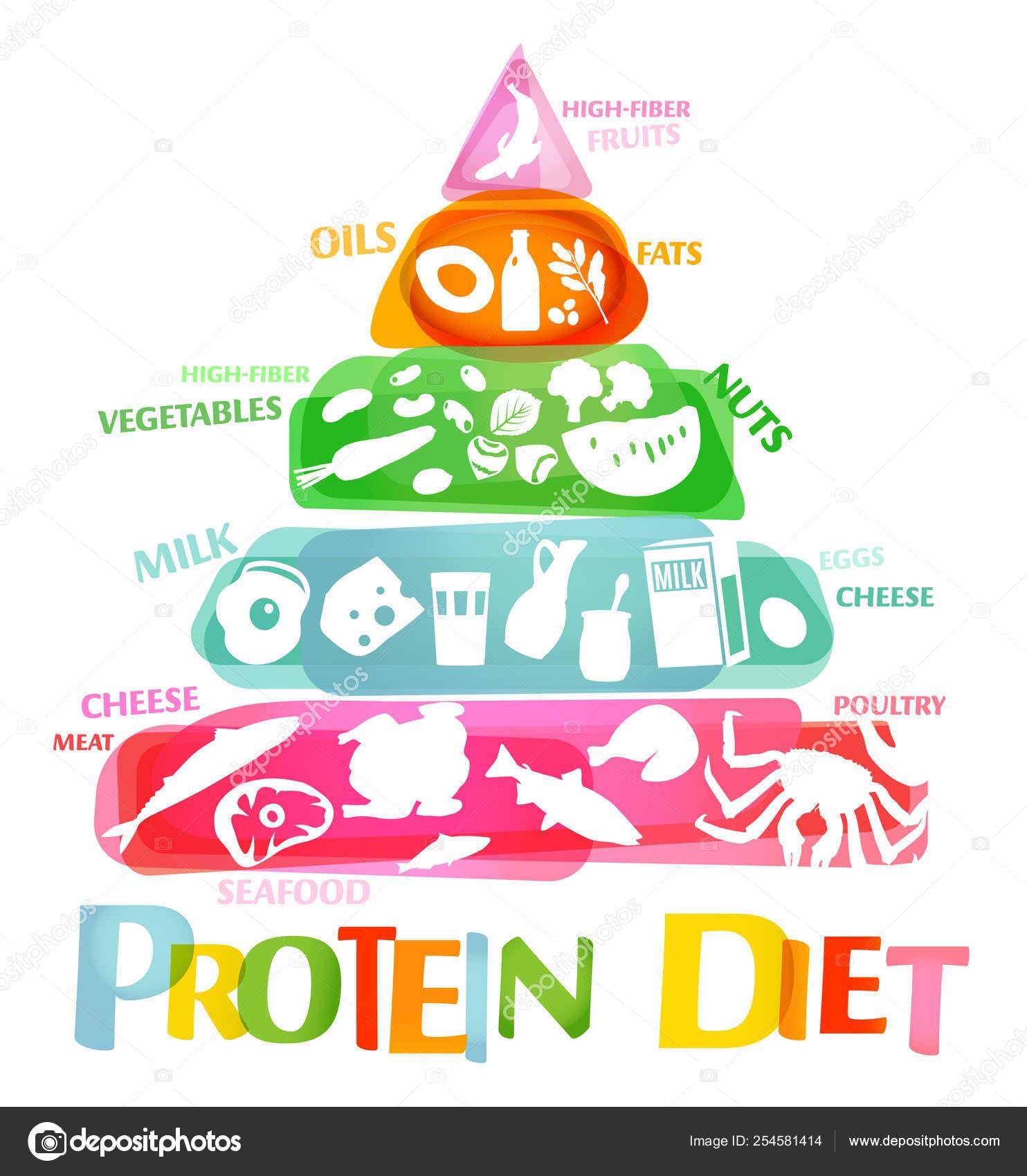 la dieta entrada linear unit proteinas