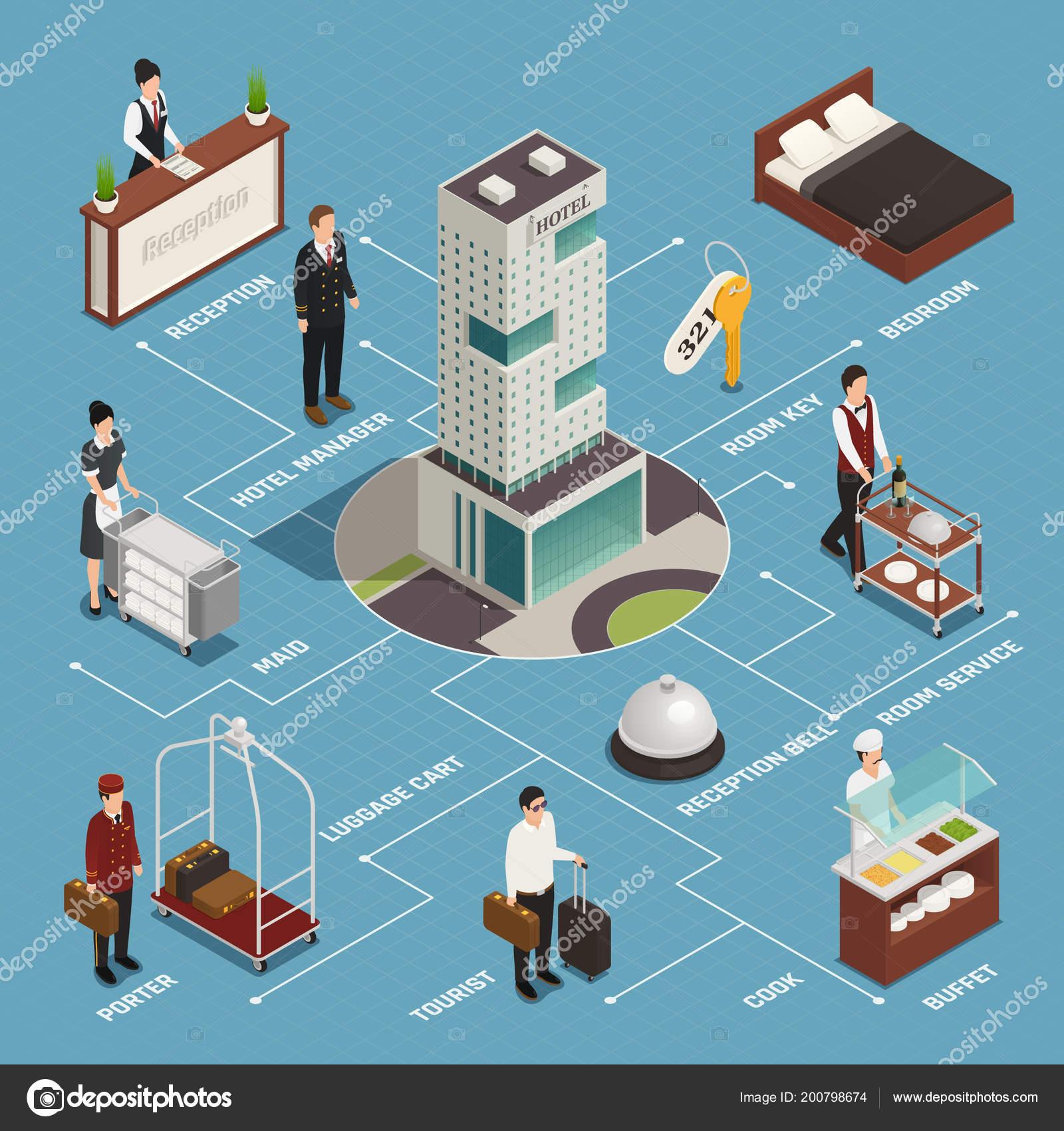 Diagrama de flujo isomtrico servicio de hotel archivo imgenes diagrama de flujo isomtrico servicio de hotel archivo imgenes vectoriales ccuart Gallery