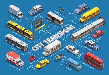 Isometric Urban Transport Flowchart