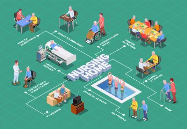 Nursing Home Isometric Flowchart
