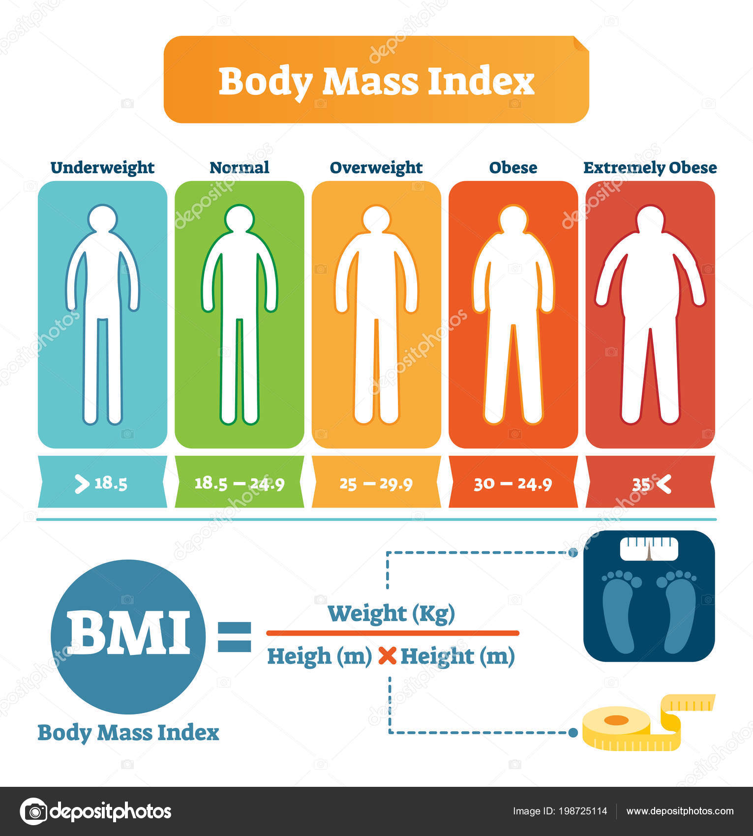 body mass index table with bmi formula example health. Black Bedroom Furniture Sets. Home Design Ideas