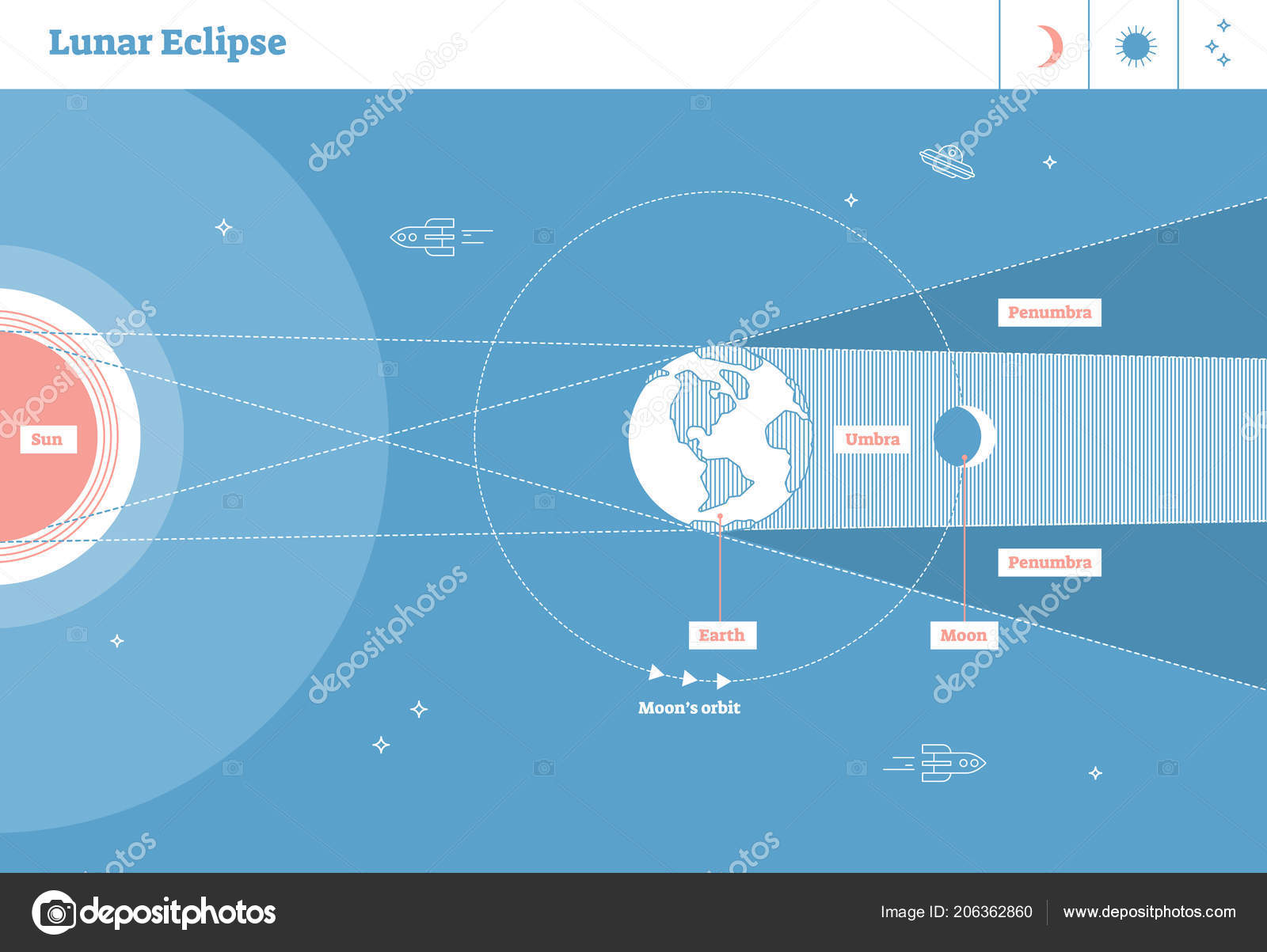 depositphotos_206362860 stock illustration lunar eclipse labeled vector illustration lunar eclipse labeled vector illustration diagram,scientific