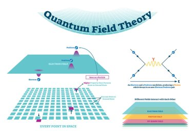 Quantum field theory vector illustration scheme and Feynman diagrams.