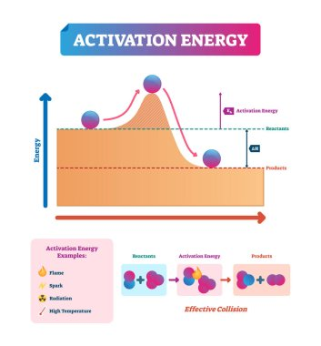 Activation energy vector illustration. Chemical explanation with example.