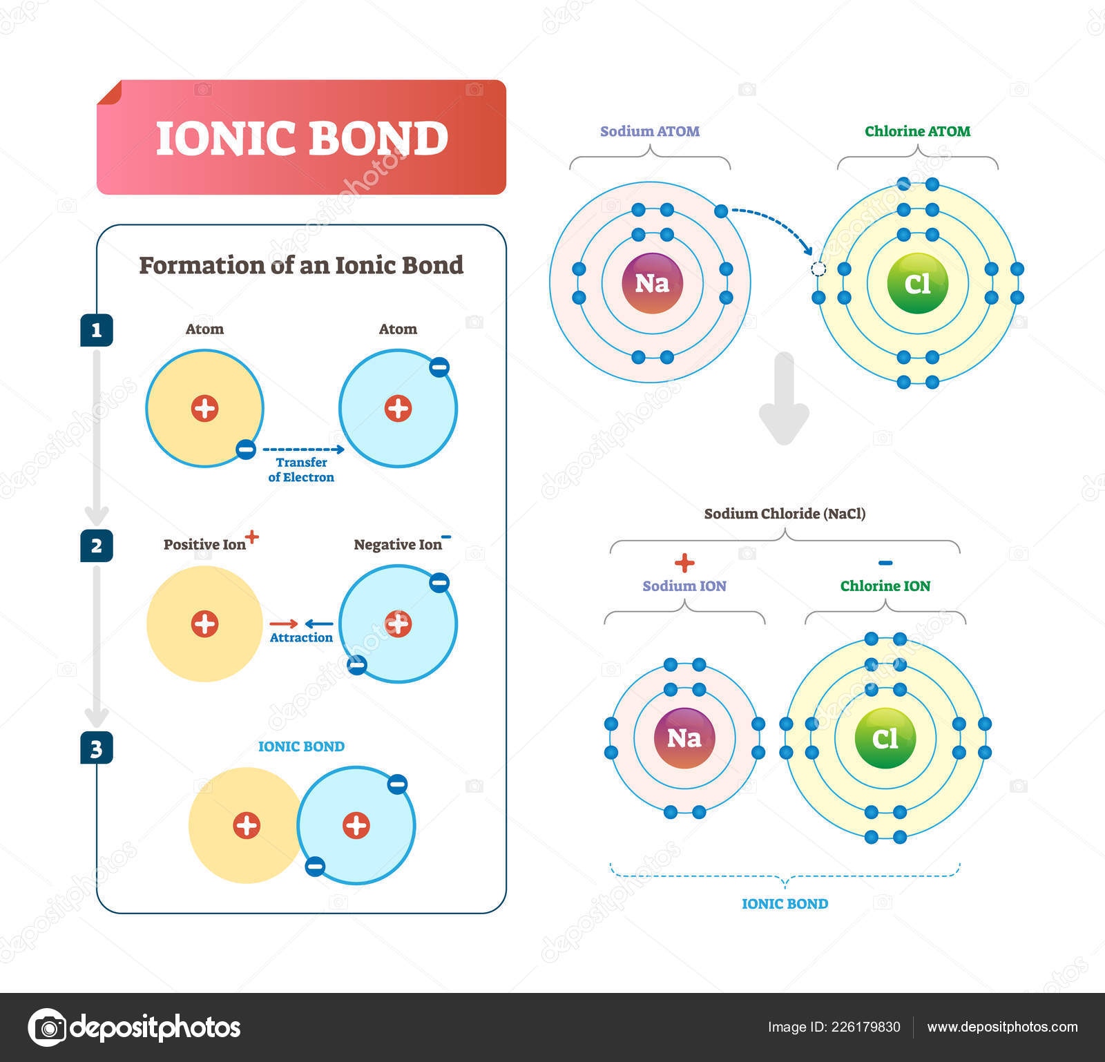 ionic bond vector illustration labeled diagram with formation