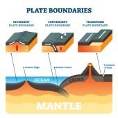 Plate boundaries vector illustration. Labeled tectonic movement comparison.