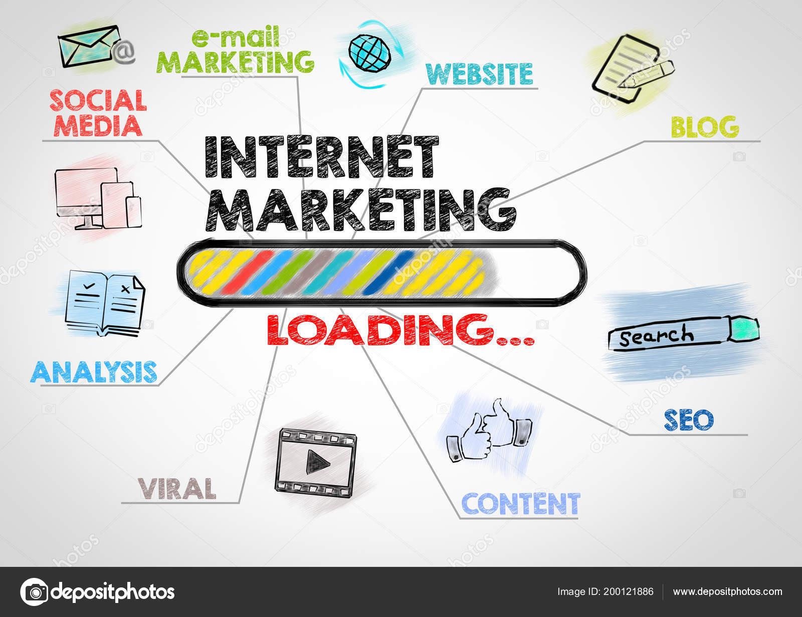 Pemasaran Internet