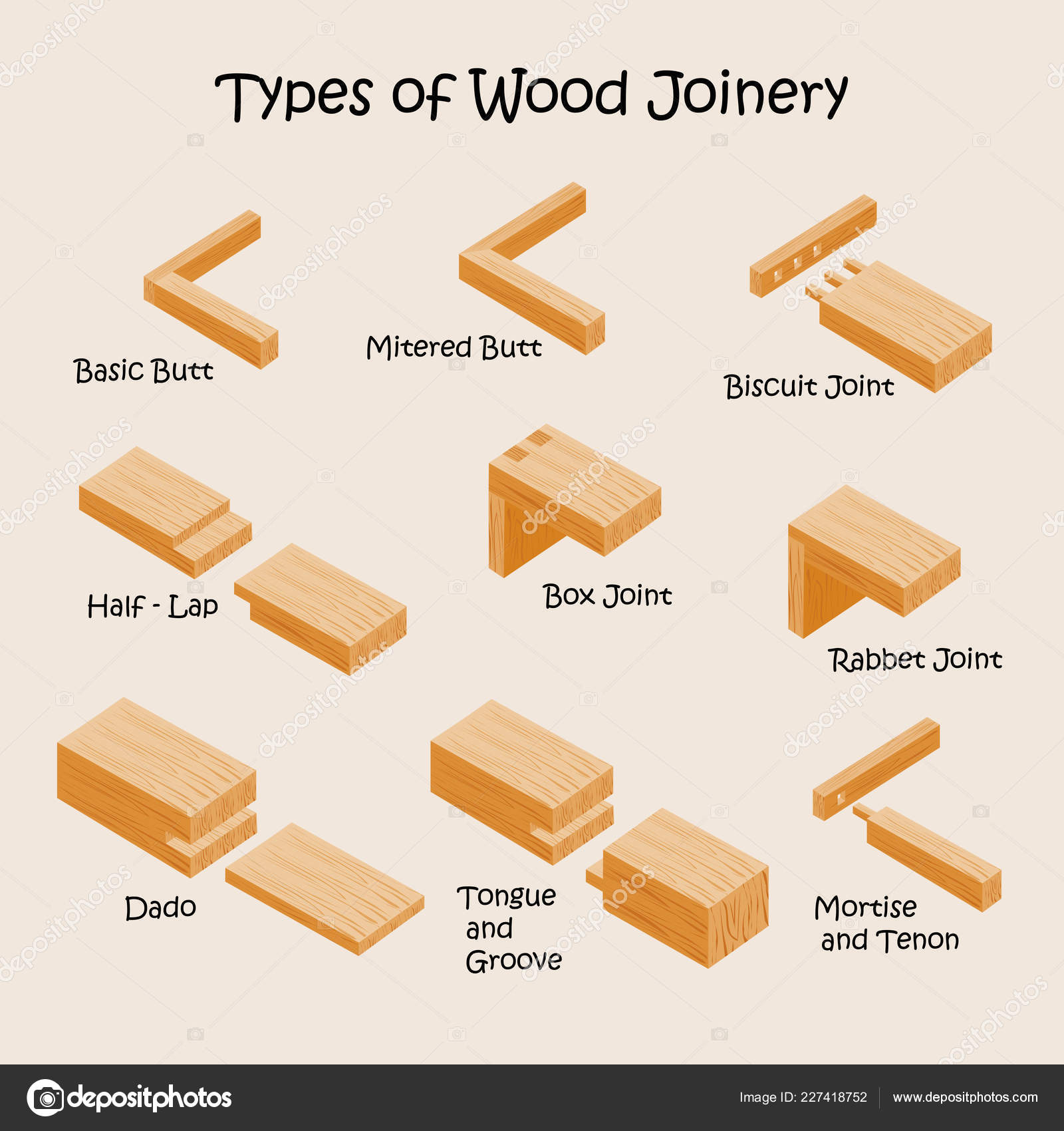 Different Types Of Joints In Woodwork
