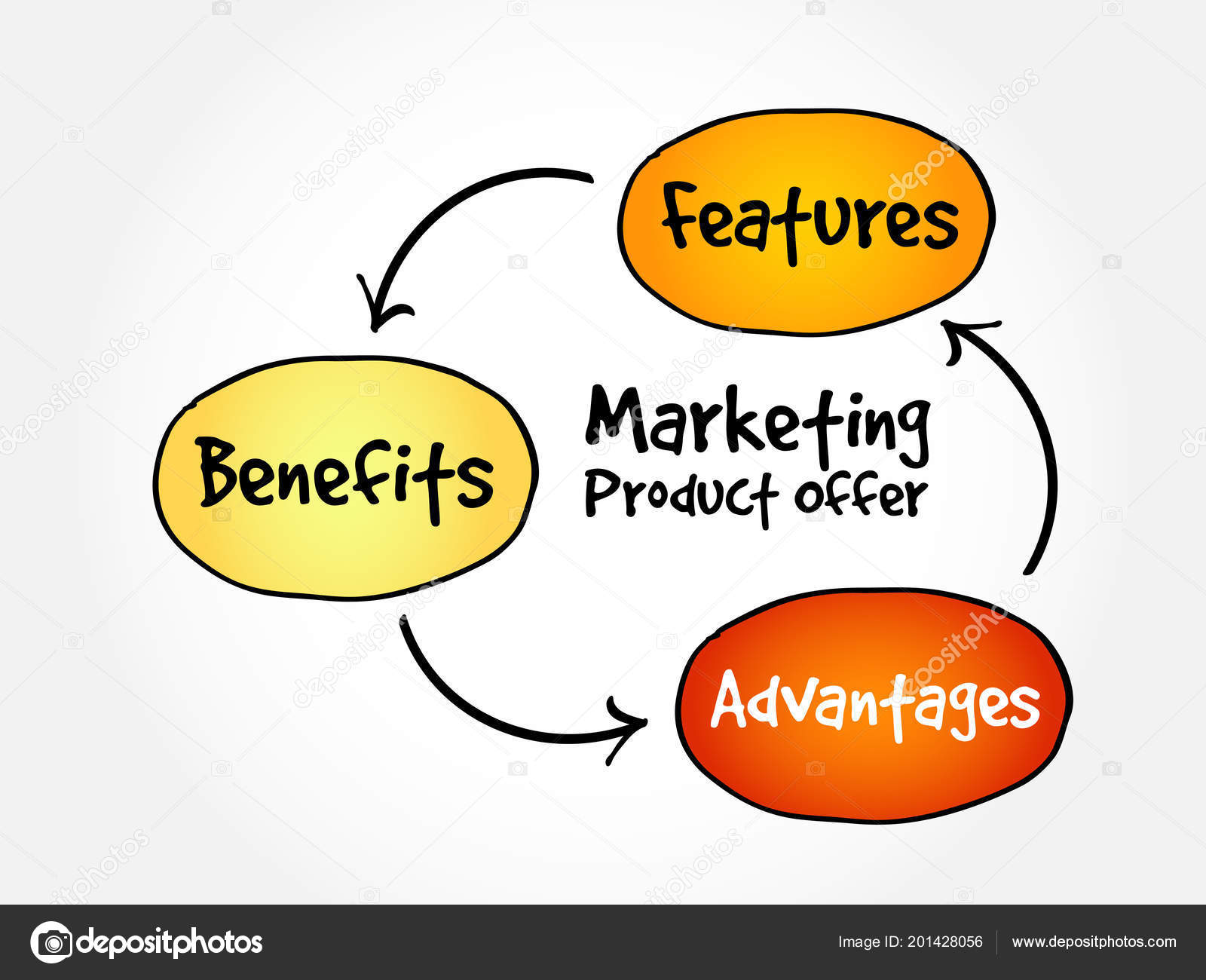 Product Concept Map.Marketing Product Offer Mind Map Flowchart Business Concept