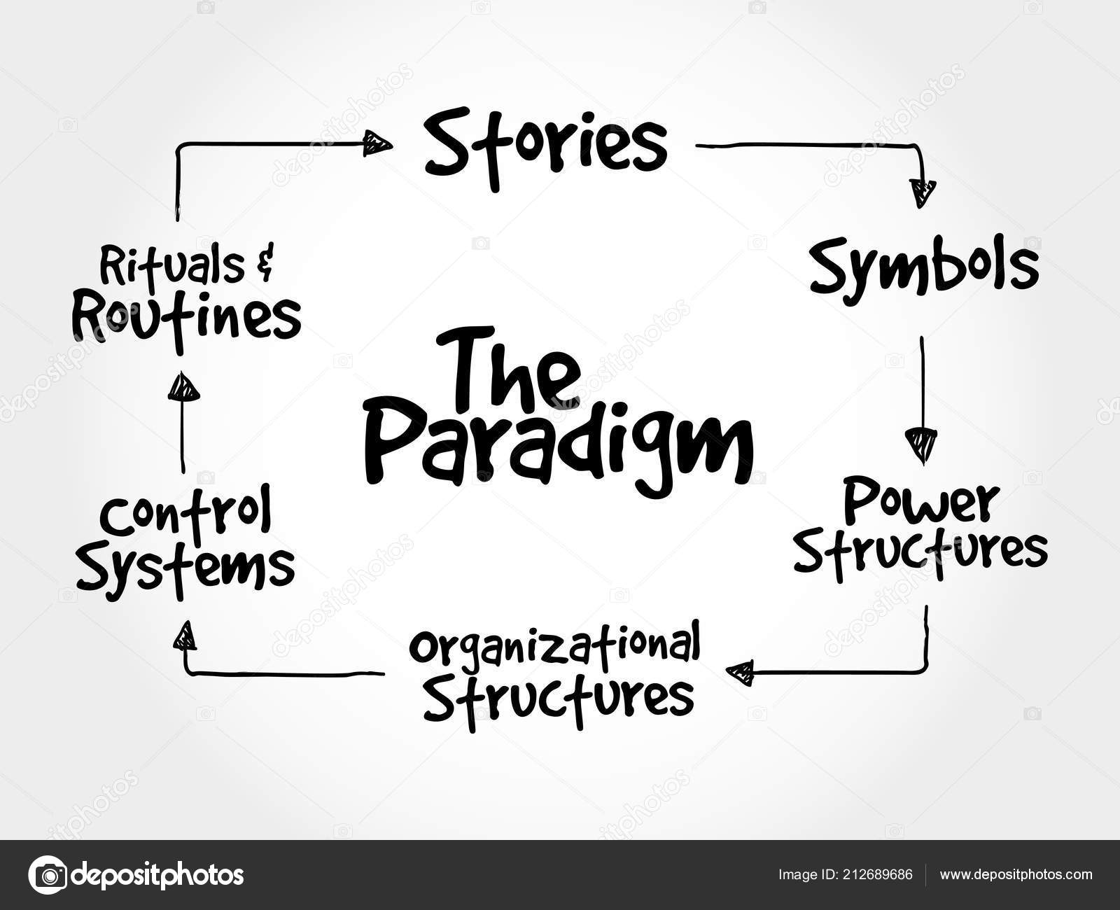 Cultural Web Paradigm Strategy Mind Map Business Concept Stock