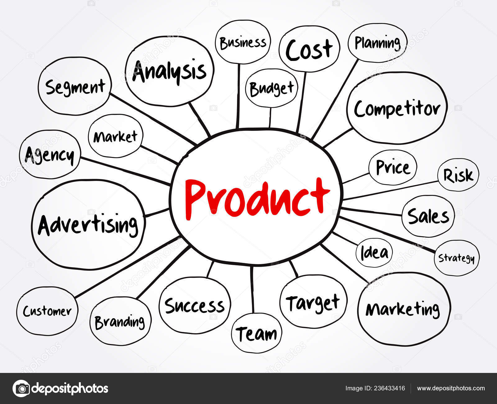 Product Concept Map.Product Mind Map Flowchart Business Concept Presentations Reports