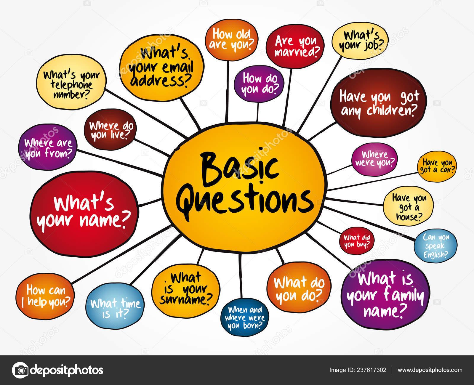 Preguntas Inglés Básico Para Conversación Diaria Diagrama Del Mapa Mente —  Vector de stock