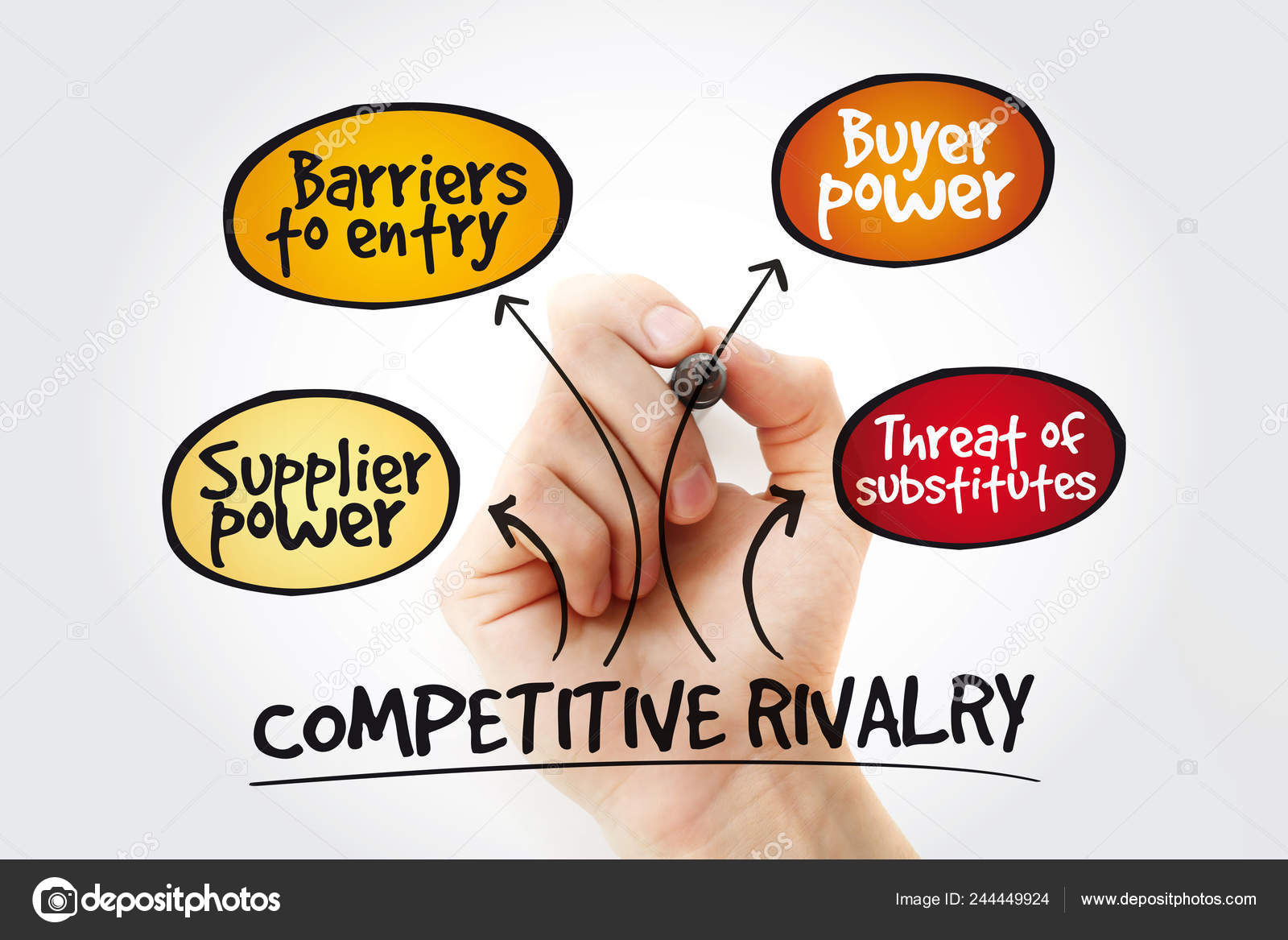 Competitive Rivalry Five Forces Mind Map Flowchart Marker Business