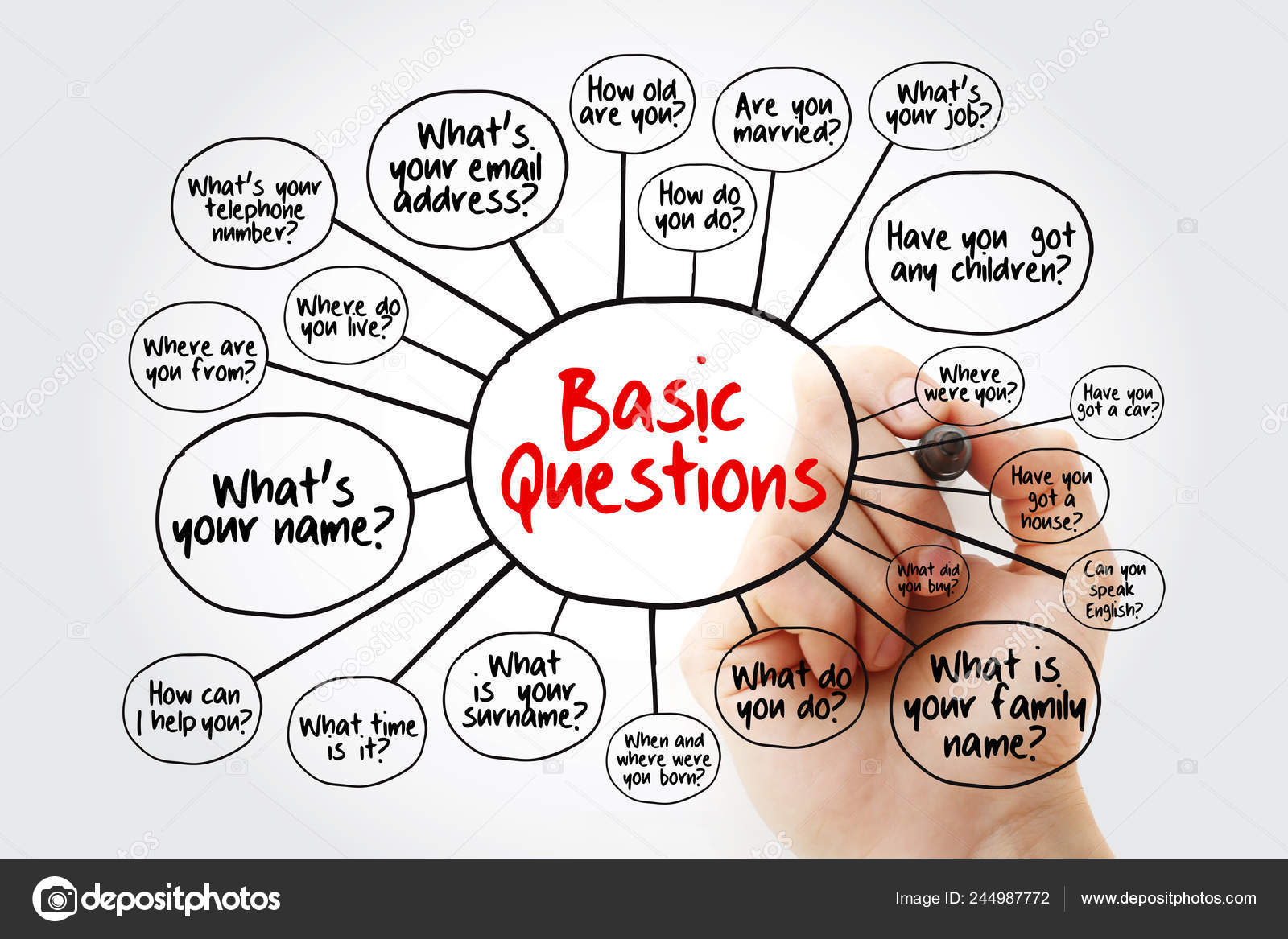 Basic English Questions Daily Conversation Mind Map