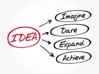 IDEA- Imagine, Dare, Expand, Achieve