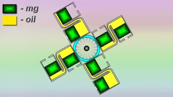 Dispositivo motore idraulico a gravità con pistoni massicci in cilindri e olio come fluido di lavoro.
