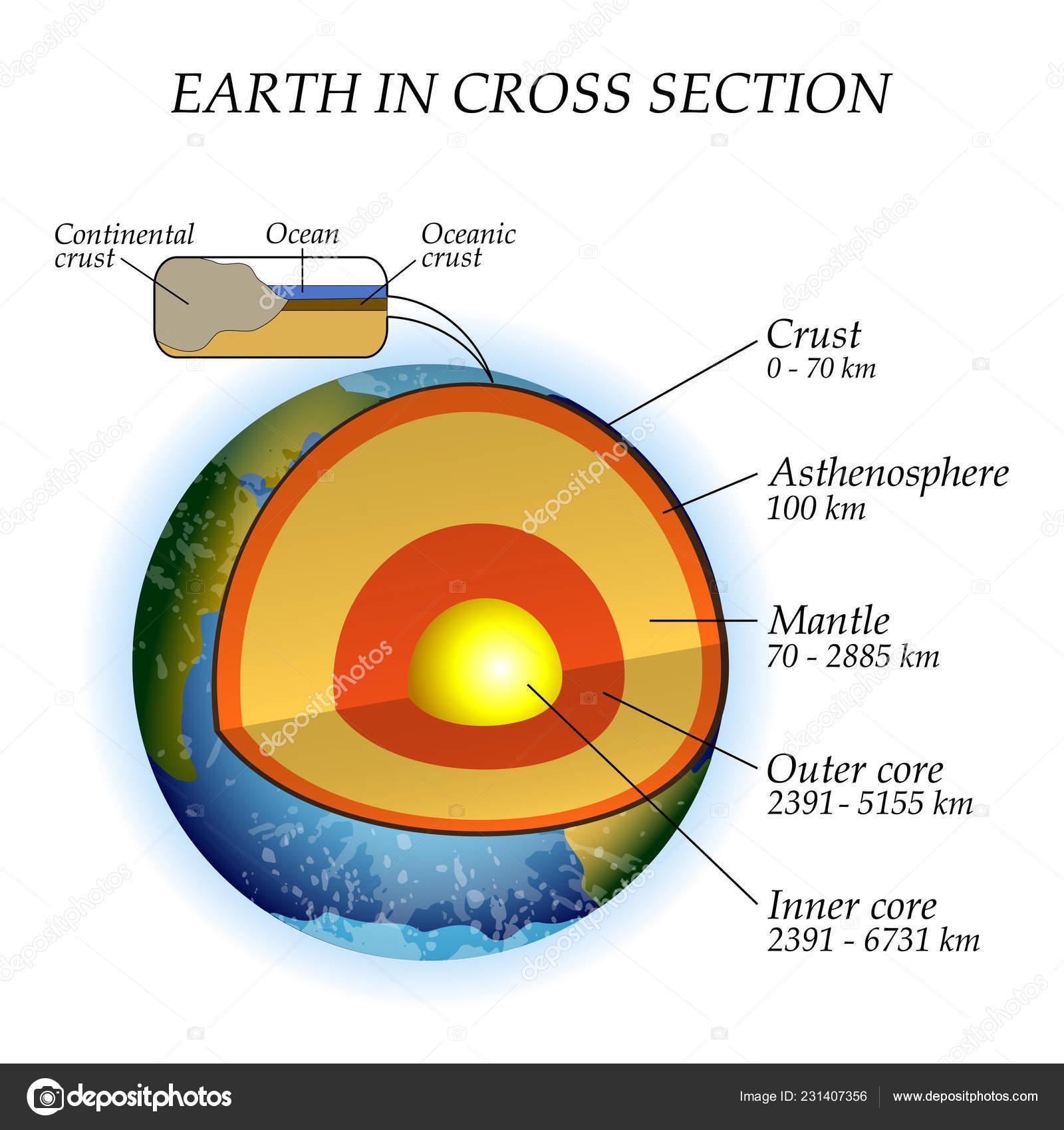 Structure Terre Dans Une Coupe Transversale Les Couches Noyau