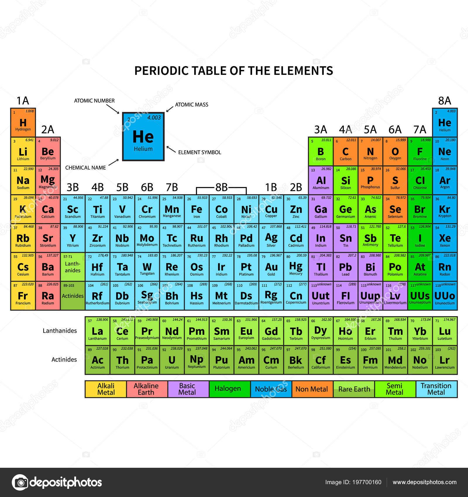 Tabla periodica los elementos muestra nmero atmico smbolo nombre tabla periodica los elementos muestra nmero atmico smbolo nombre peso vector de stock urtaz Image collections