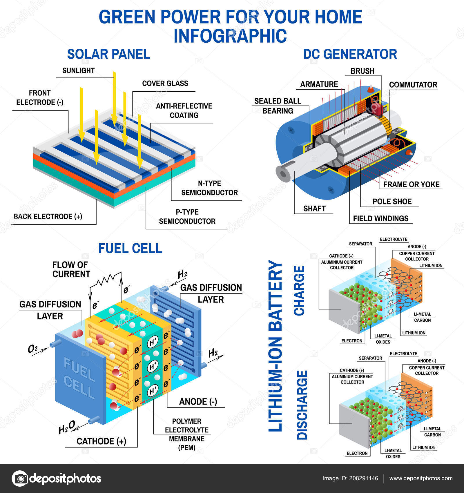 Solar panel, Dc generator, fuel cell and lithium battery