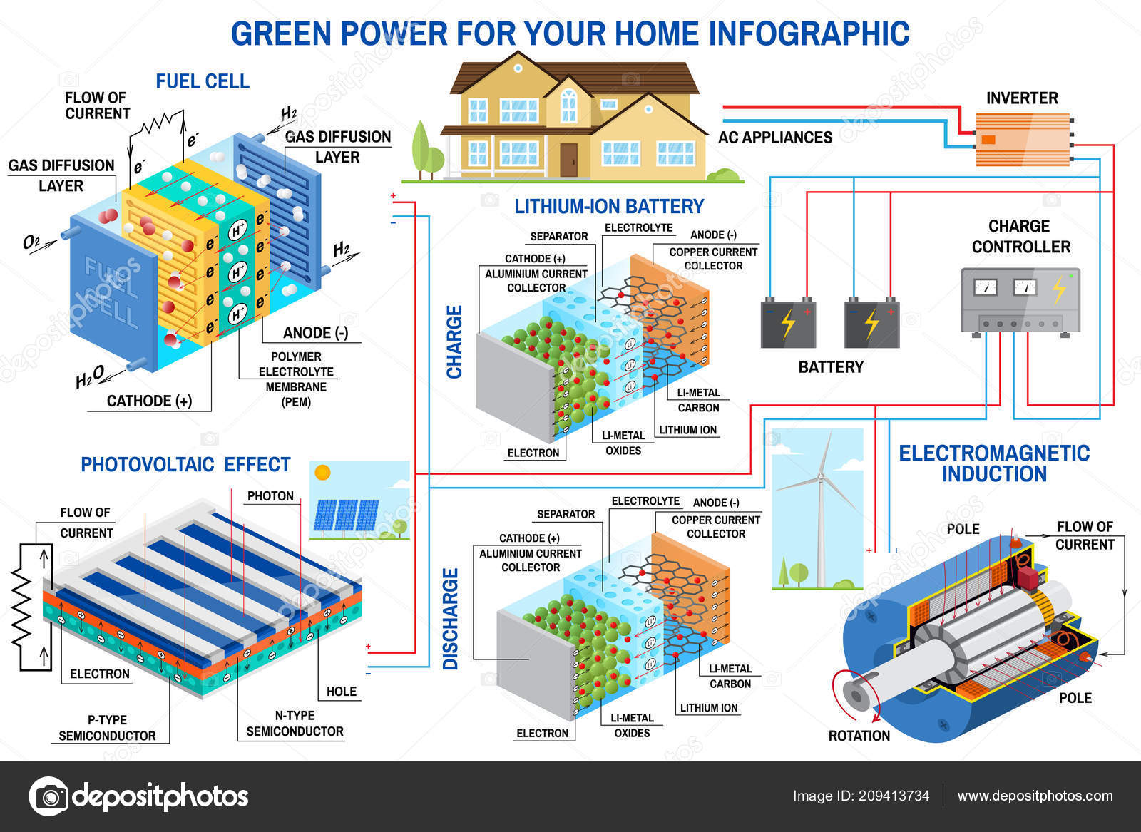 Solar Panel Fuel Cell And Wind Power Generation System For Home Battery Diagram Infographic Turbine Charge Controller Inverter Vector