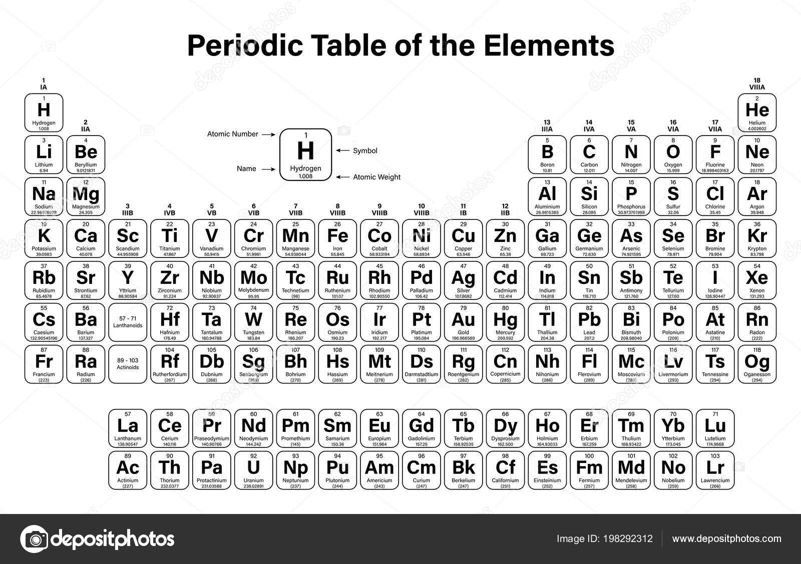 periodic table of the elements vector illustration shows atomic number symbol name and atomic weight including 2016 the four new elements nihonium