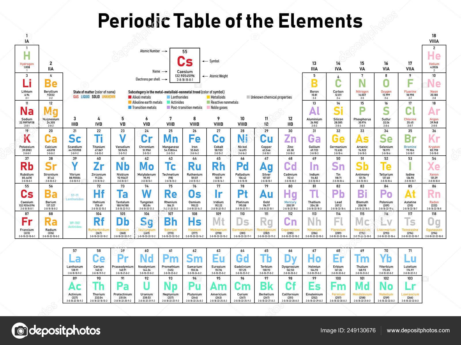 Tabella di dati di datazione di carbonio