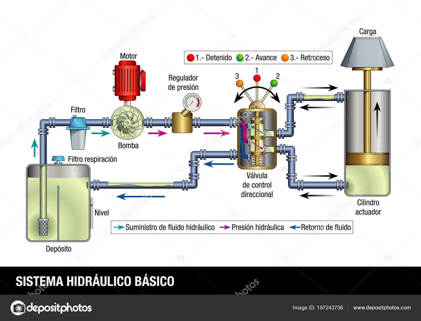 Sistema Hidraulico Basico Basic Hydraulic System Spanish Language