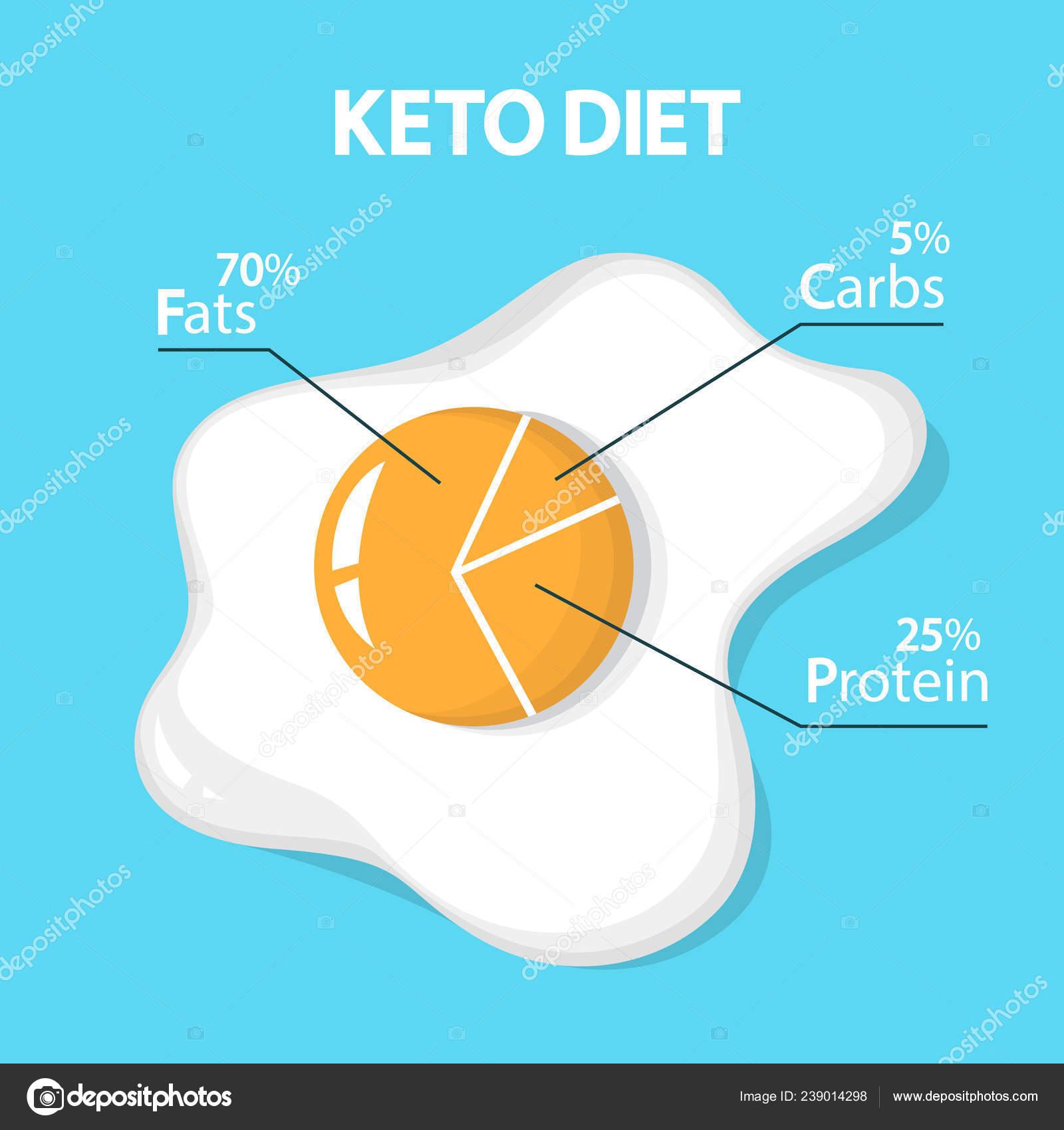 Porcentaje de macros para dieta cetogenica