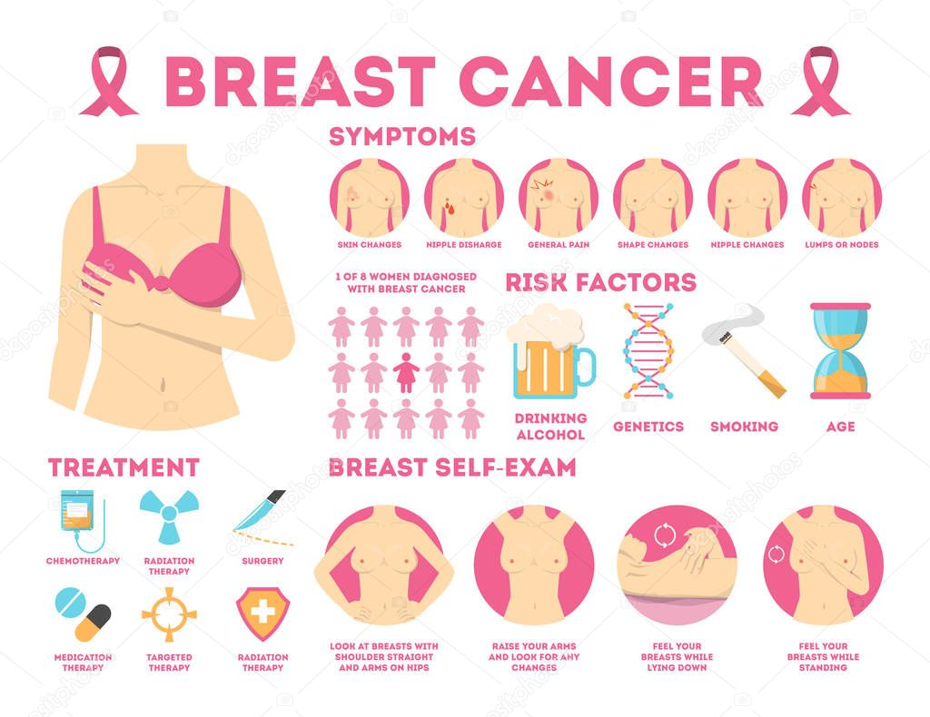 Breast Cancer Pink Infographic For Woman Awareness Symptoms Of Disease And Self Examination Breast Illness Sign Of Cancer Isolated Vector Illustration In Cartoon Style Premium Vector In Adobe Illustrator Ai