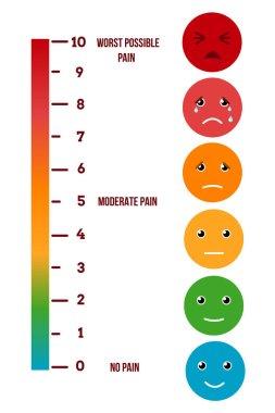 Pain rating scale. Visual pain vector chart. Measurement level illness illustration clip art vector