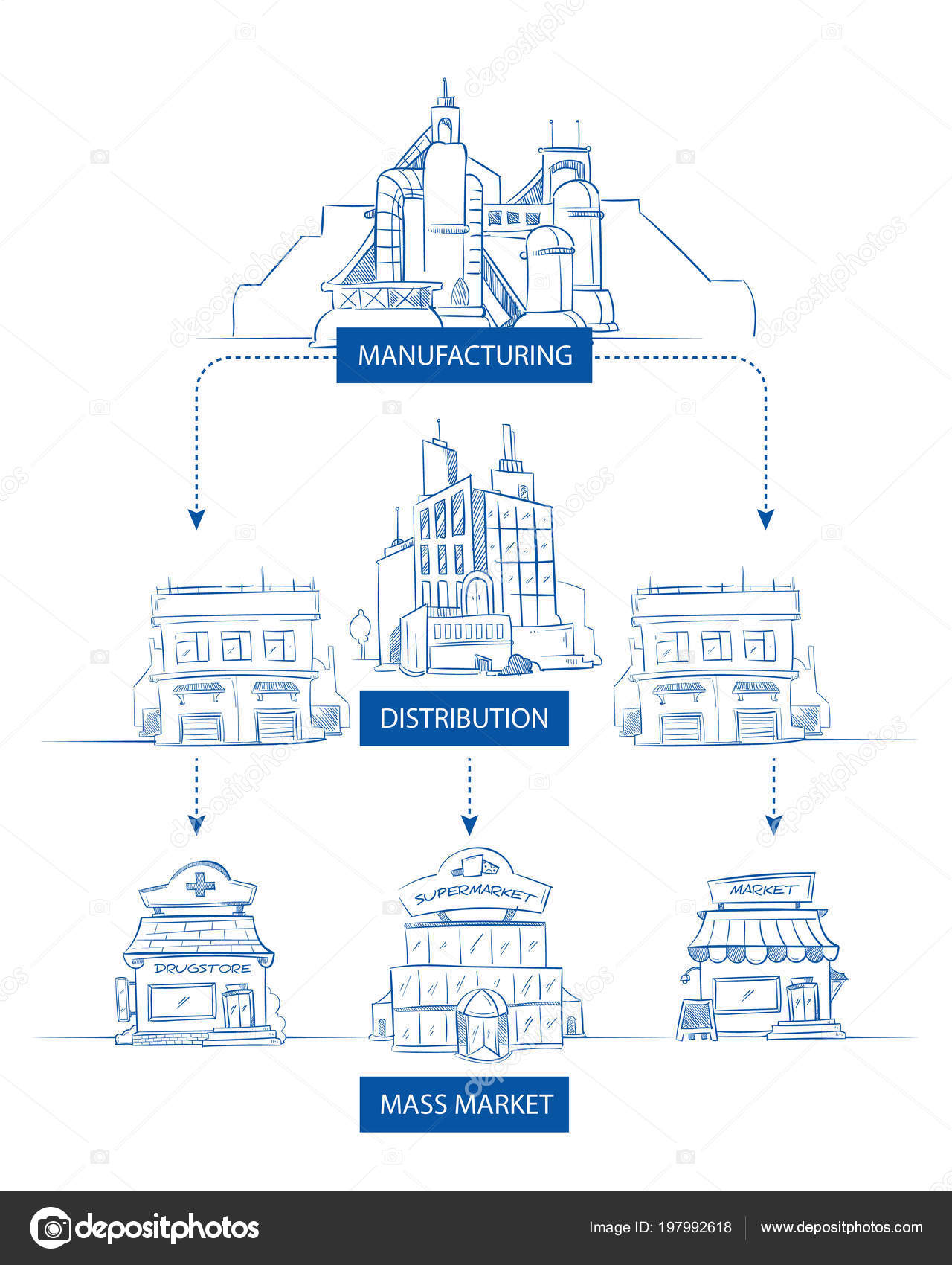 Supply chain with industry factory, warehouse, retail