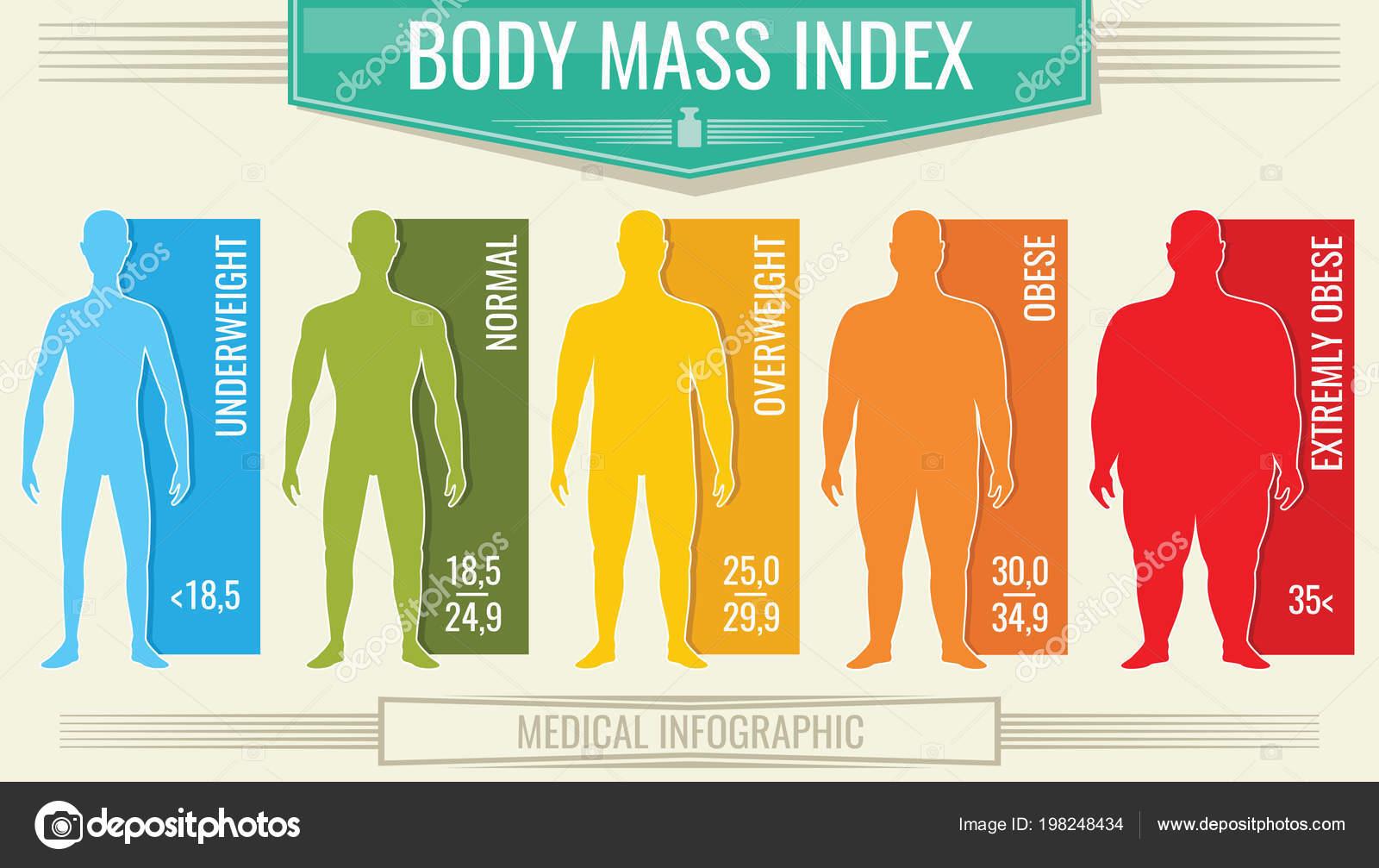 O que imc indice de massa corporal