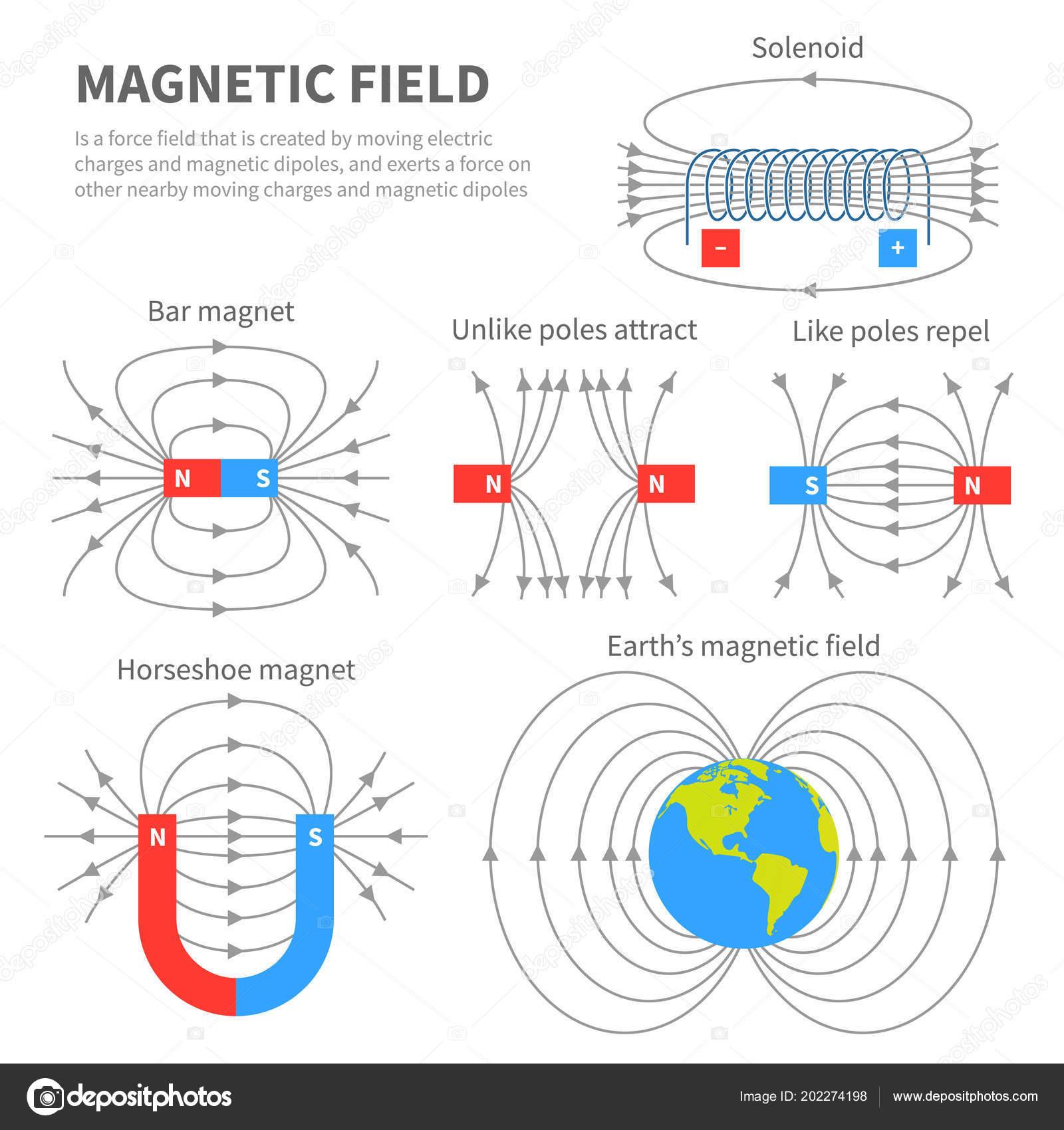 Campo electromagn tico y fuerza magn tica sistemas de for Sistema anticalcare magnetico