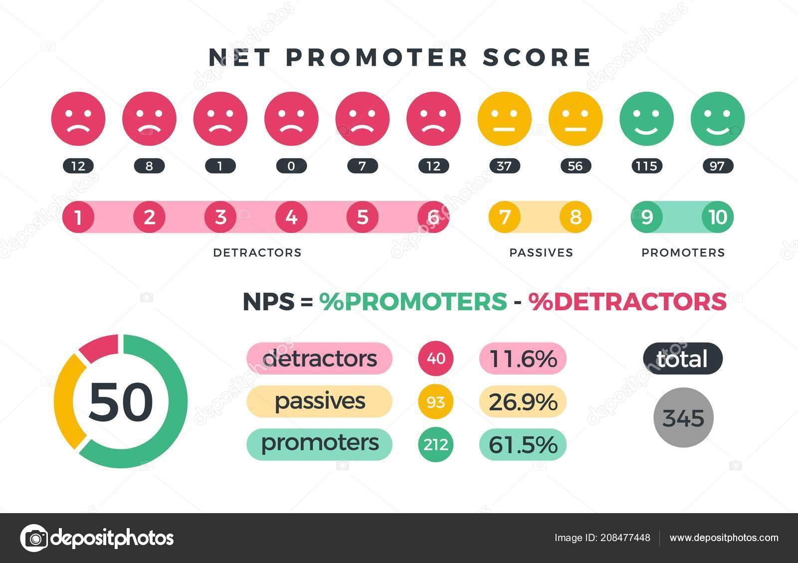 Net promoter score nps marketing infographic with promoters