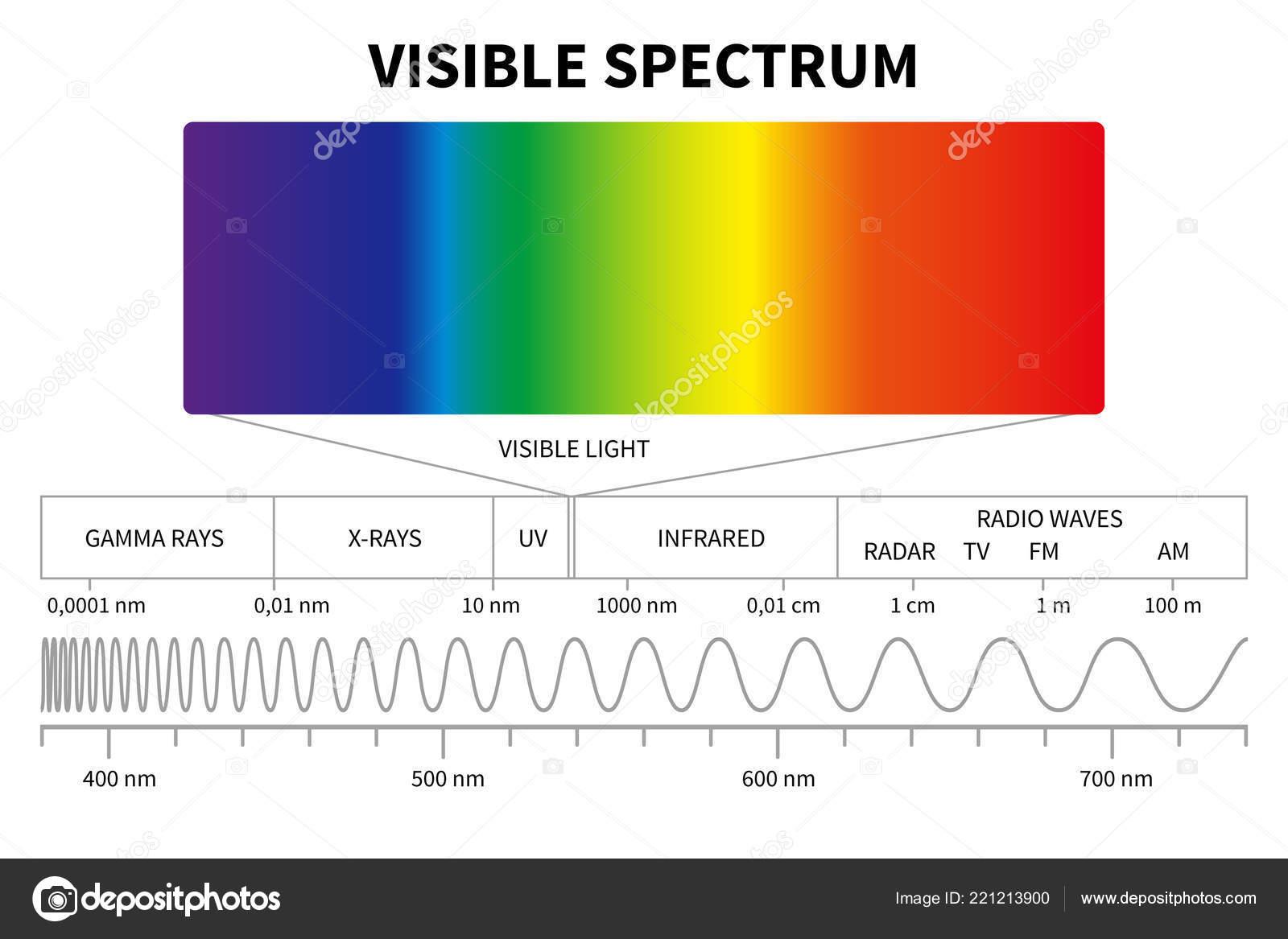 Diagrama De Luz Visible Color El Espectro Electromagnetico