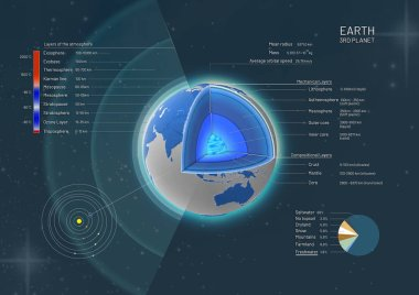 3d illustration of a cross-section and the structure of the earth from the earth core to the atmosphere with descriptions