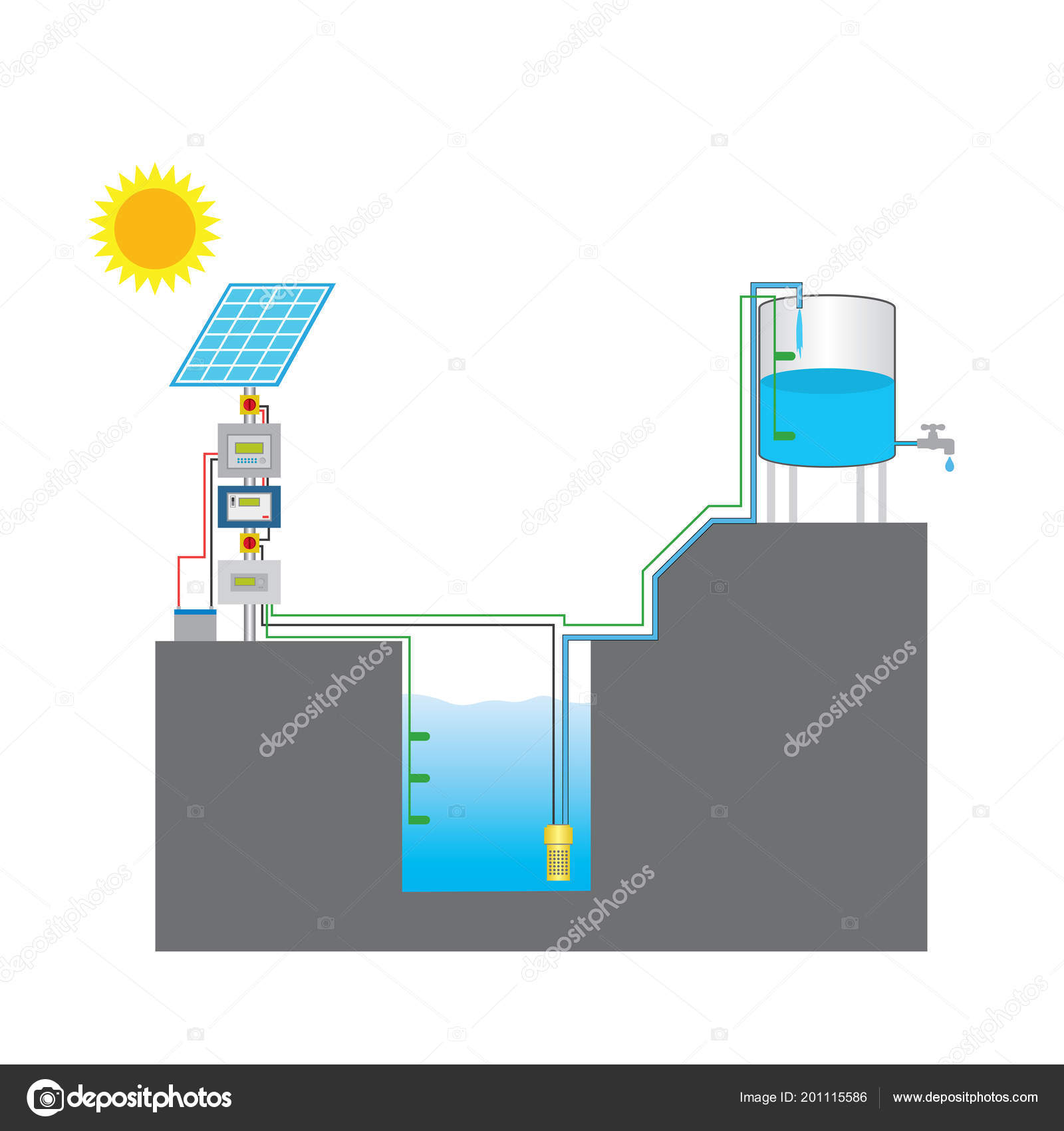 by photovoltaic panels or the radiated thermal energy available from  collected sunlight as opposed to grid electricity or diesel run water pumps