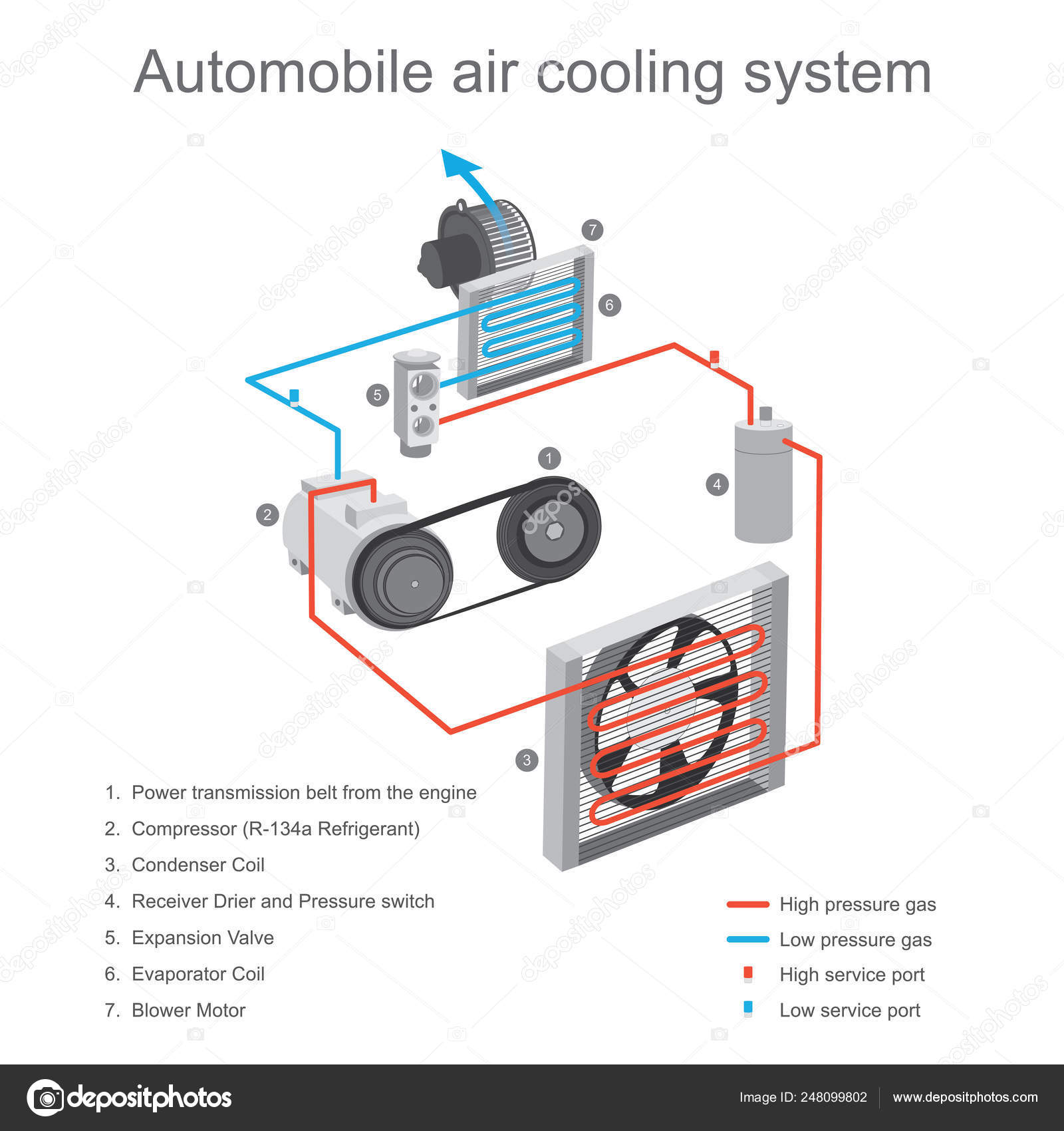 Car Cooling System >> Automobile Air Cooling System The Air Cooling System In The