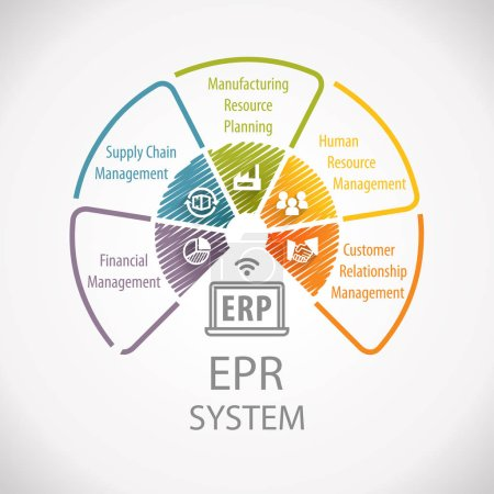Photo for Enterprise Resource Planning ERP Corporate Business Management Wheel Infographic - Royalty Free Image