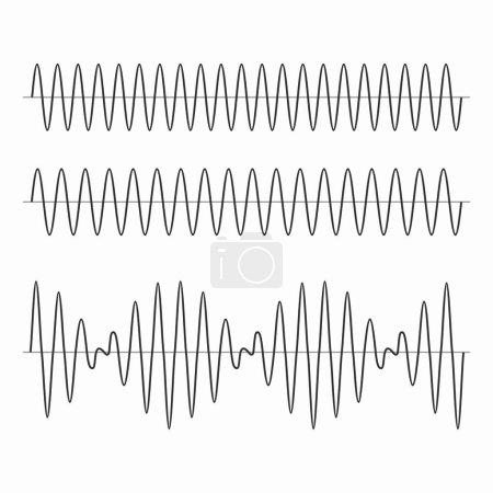 Illustration pour Les battements survenant au cours des deux oscillations de fréquence rapprochées superposant - image libre de droit