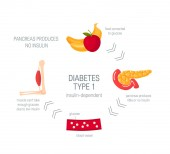 Diabetes type 1 concept in flat style vector